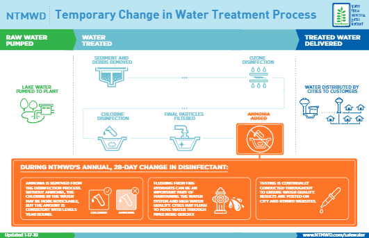 01-17-2019 NTMWD Temporary Disinfectant Change Process Infographic